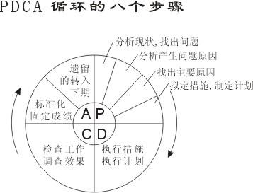 pdca循环的8个步骤